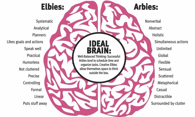 Brain Games: Elbie or Arbie? | Jackson Free Press | Jackson, MS