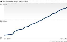 Alarming Student Debt