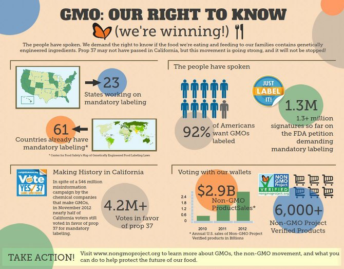 Although a GMO labeling bill was killed in California, the movement toward universal labeling continues, as seen in this graphic by nongmoproject.org.