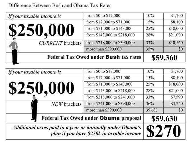 CHART_Tax_Breaks_bw_t670?b3f6a5d7692ccc373d56e40cf708e3fa67d9af9d taxes obama vs bush rates jackson free press jackson, ms