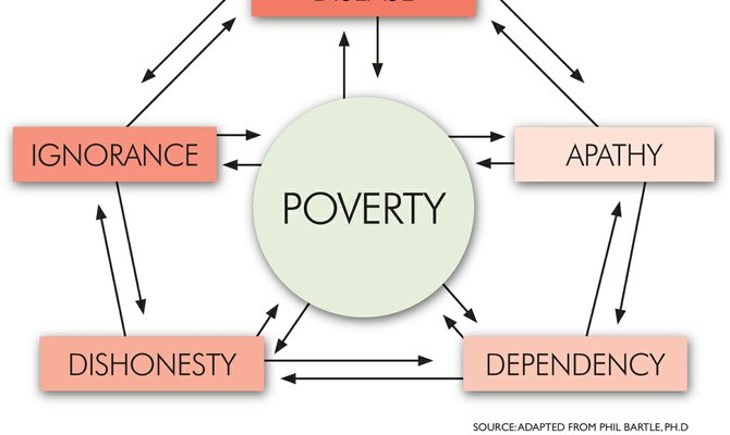 a reflective essay on the causes of poverty in society