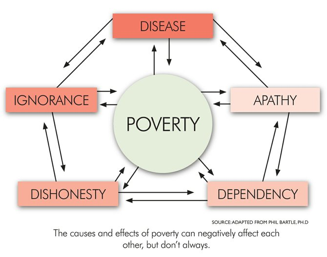 what are the factors that influence poverty sociology essay Global inequality is caused by a number of factors including population distribution, government policies, technology, corruption and economic growth rates global inequality is one of the greatest challenges facing the world today and various governments have taken initiatives to deal with it.