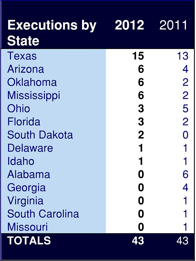 Mississippi rises toward the top in the number of people executed in 2012.