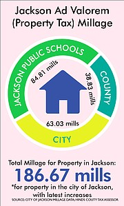 How The Tax Increase Will Affect Jacksonians Depends On Whether They Or Own Their Property As Well What Market Value Of
