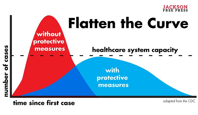 """Flattening the curve"" matters. We can all help limit the spread of the COVID-19 pandemic in our own communities by social distancing, avoiding groups and staying home as much as possible. Do it."