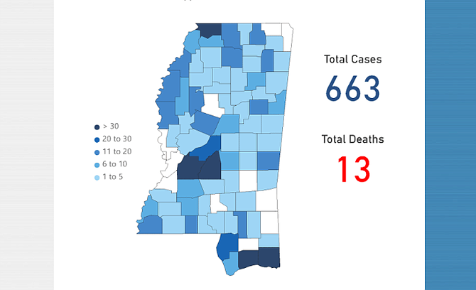 Today's coronavirus numbers are in for Mississippi, leaving very few white counties on the list, denoting which of our 82 counties do not yet have an official confirmed case. Today, MSDH added 84 cases to bring the total to 663 with 13 deaths. Of 82 counties, 71 now are reporting at least one case of COVID-19. Map by MSDH