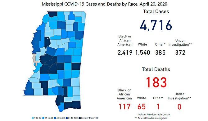 """The Mississippi State Department of Health announced 14 new deaths from COVID-19, the deadliest day in the crisis thus far, bringing the statewide total to 183. Gov. Tate Reeves said at an April 20 press briefing that infections have reached their """"plateau"""" in Mississippi. Photo courtesy MSDH"""