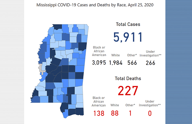 Another 193 people were diagnosed with COVID-19 in the state on Saturday, reported Mississippi Department of Health, with six deaths.