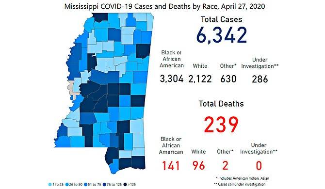 """Gov. Tate Reeves' shelter-at-home order has downgraded to """"safer at home,"""" as Mississippi adds another day at """"plateau"""" growth of COVID-19 statewide. Photo courtesy MSDH"""