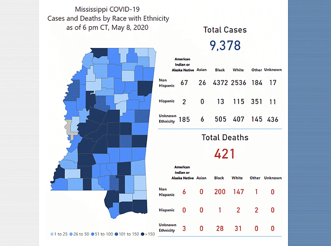 """The day after Gov. Tate Reeves once again relaxed his """"safer-at-home"""" order, the Mississippi State Department of Health reported 288 new cases of COVID-19 and 12 more deaths they attribute to the virus."""
