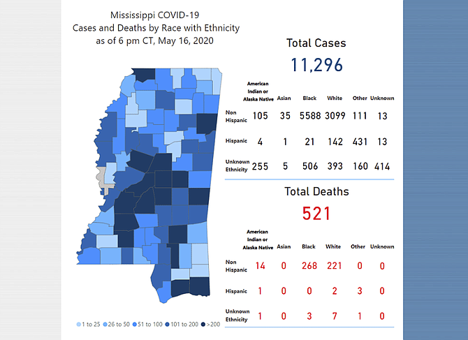 Mississippi passes two milestones this weekend in COVID-19 tracking; over 11,000 cases and over 500 deaths attributed to the novel coronavirus.