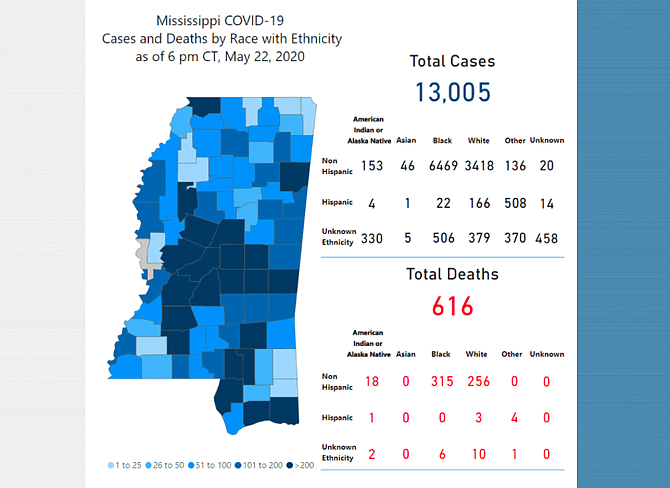 MSDH reported today that cases of people who have contracted COVID-19 had gone over 16,000, while the number of people who have died from the virus is officially over 600. Statewide that's a 3.75% fatality rate.