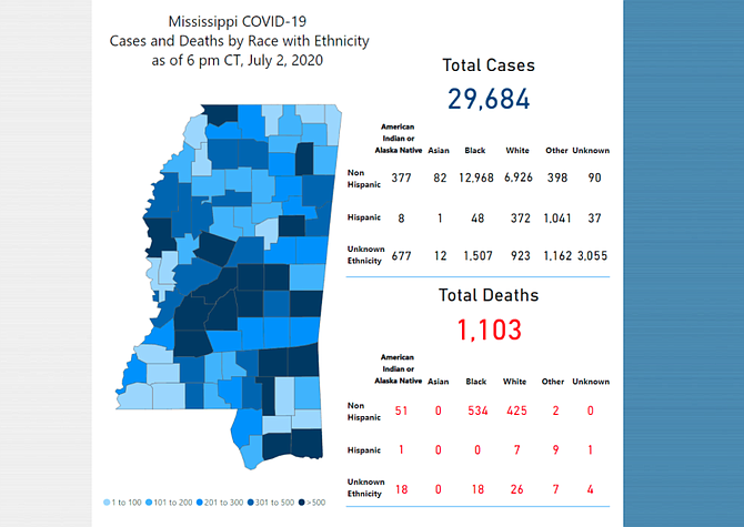 Mississippi is nearing its single-day high in COVID-19 positive tests.