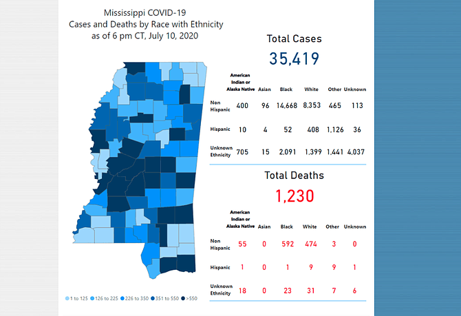 The state of Mississippi has now reported over 35,000 cases of COVID-19 since testing began.