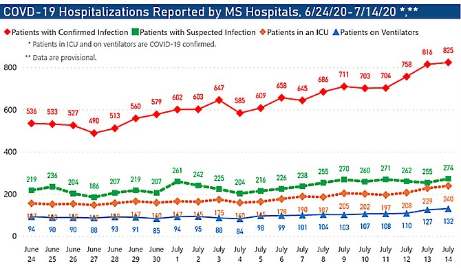 Coronavirus hospitalizations and ICU usage have spiked in Mississippi over a period of days, leaving the state's hospital system under unprecedented duress. Graph courtesy MSDH