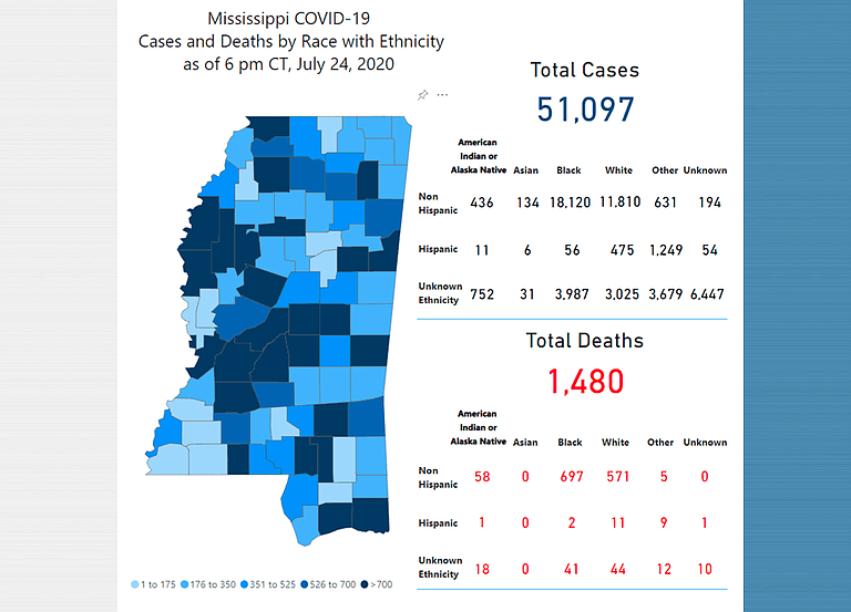 Over 51,000 people have tested positive for COVID-19 in Mississippi since testing began. About 18% of those cases have come in the past week.