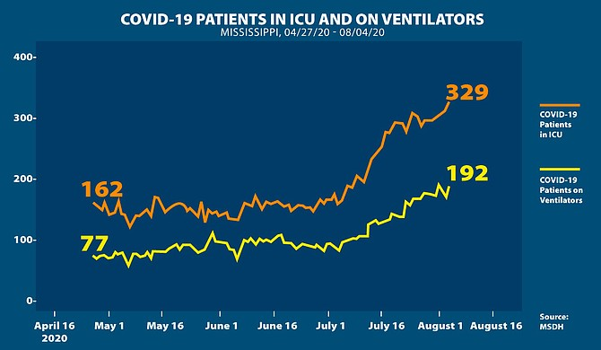 Severe COVID-19 hospitalizations continue to rise as total hospitalizations level out, in spite of an increasingly high death rate across the state of Mississippi. Photo courtesy MSDH
