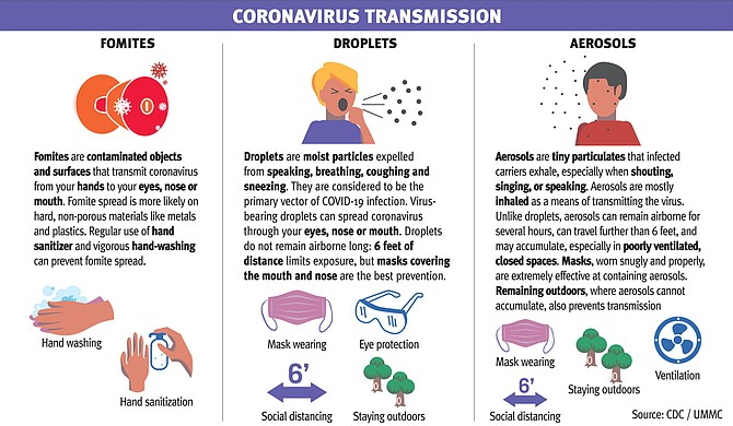 The most up-to-date information on COVID-19 confirms many of the baseline infection-control standards—like masks and social distancing—but also reveals a more complete understanding of what makes the virus dangerous. Photo courtesy CDC/UMMC