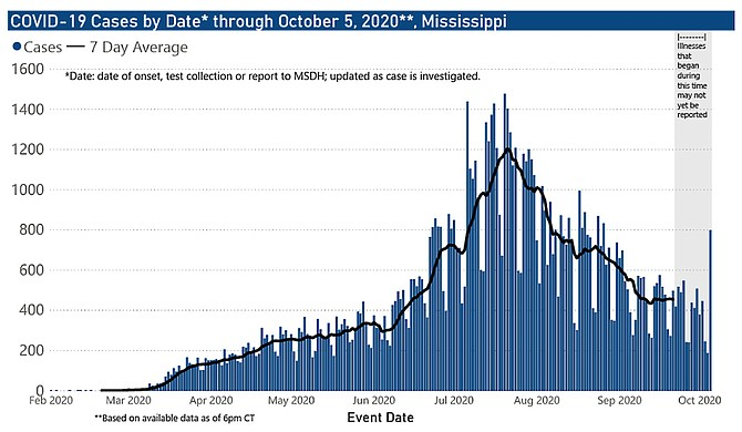 One week after the governor ended the state's mask mandate, Mississippi shows dangerous upward trends in new cases and hospitalizations. State Health Officer Dr. Thomas Dobbs is sounding the alarm that the state is headed in the wrong direction. Courtesy MSDH.