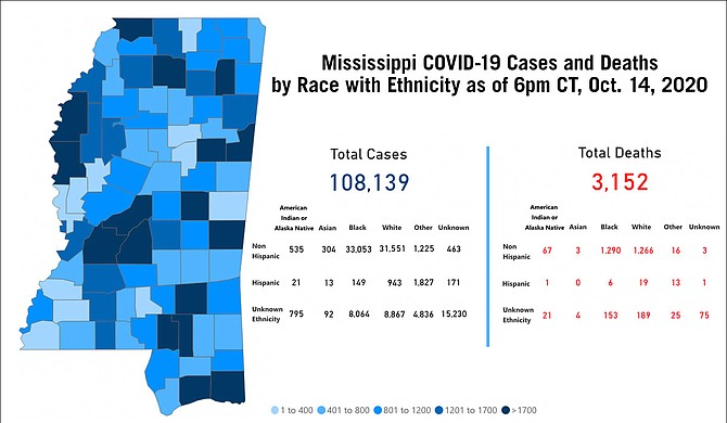 Exactly two weeks after Gov. Tate Reeves lifted the statewide mask mandate, the Mississippi State Department of Health announced 1,322 new cases of COVID-19, a terrible reversal of the lower numbers of September. Photo courtesy MSDH