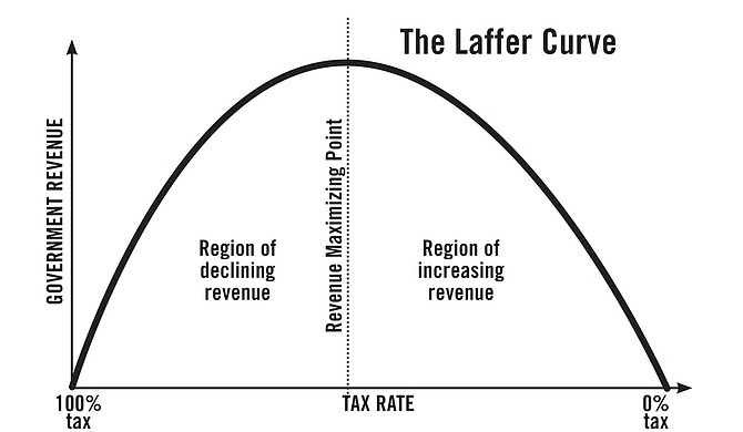 "ALEC relies on Authur Laffer's ""scientific"" curve supporting low taxes. Photo courtesy Kent Moorhead"
