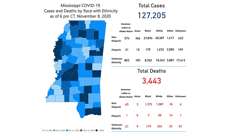 The Mississippi State Department of Health announced 1,320 cases of COVID-19 over the weekend, historically a time of artificially low numbers. Photo courtesy MSDH