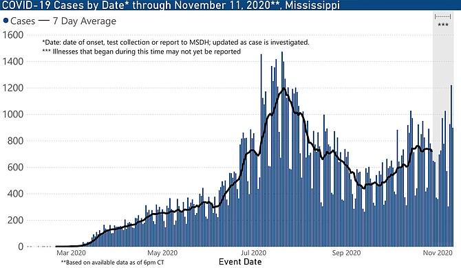 Mississippi's Third Coronavirus Spike Is Here