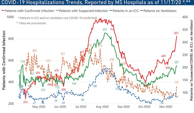 Massive numbers of COVID-19 hospitalizations following the third spike of the virus are imperiling Mississippi's hospital capacity, with no signs of decreased transmission coming. Graph courtesy MSDH