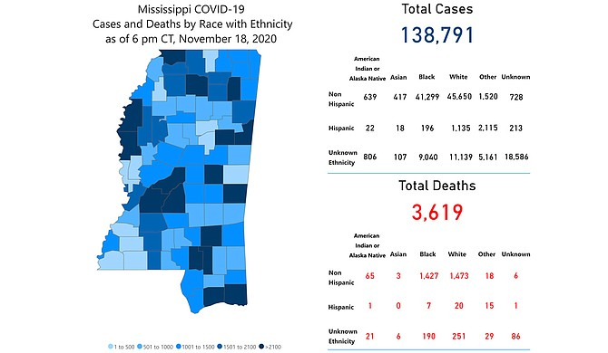 Hospitalizations across Mississippi are back to summer peak levels, and COVID-19 is beginning to overwhelm the entire health-care grid that could imperil standards of care for all Mississippians. Photo courtesy MSDH