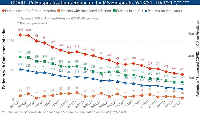 COVID-19 cases, deaths and hospitalizations are down from record numbers over the summer, but state health leadership cautions against thinking the disease is disappearing. Photo courtesy the Mississippi State Department of Health